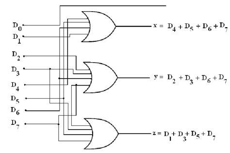 encoder table and circuit diagram encoder s