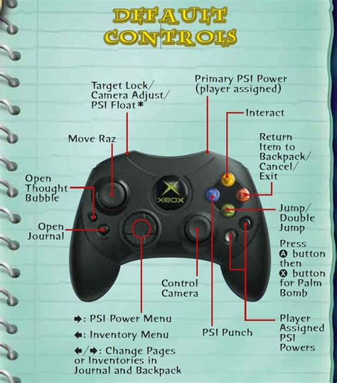 Controls Manual steam community guide xbox 360 controller layout
