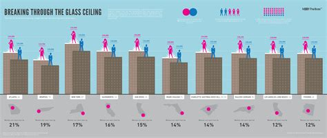 Salary Ceiling by 5 Infographics To Make You Think About Gender Equality