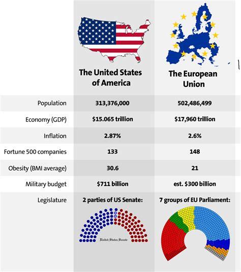 European Mba Vs American Mba by European Union Masterrace Eurokeks Meme Stock Exchange