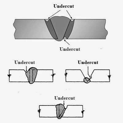welding bead definition what is undercutting in welding how can it be prevented