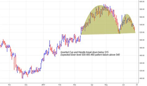 failed cup and handle pattern inverted cup and handle charts and quotes online