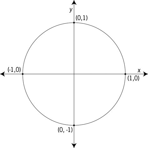 in unit unit circle labeled with quadrantal values clipart etc