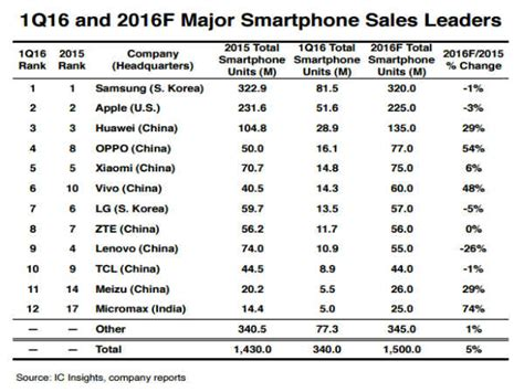 mobile brand list of top selling smartphone brands globally