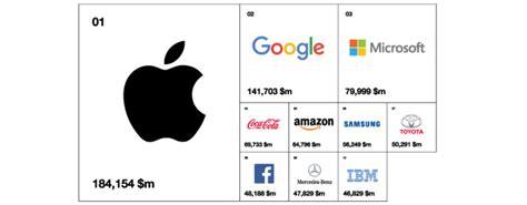 global best brands interbrand the best global brands of 2017 bbf