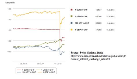 swiss bank location ethics of swiss national bank s currency intervention
