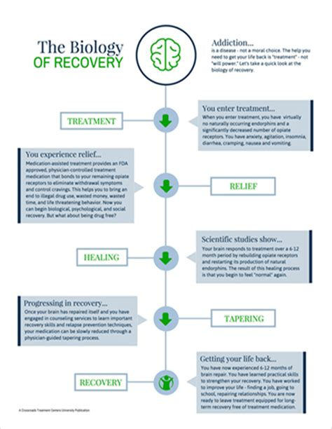 Stages Of Detox From Opiates by Opiate Addiction Treatment For Heroin Prescription