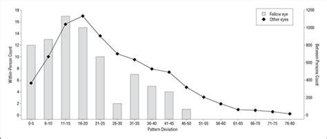 pattern deviation analysis bilateral sequential nonarteritic anterior ischemic optic