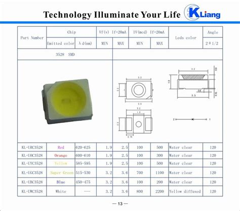 Lu Led Smd 3528 smd led 3528 china mainland diodes