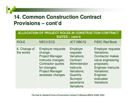 jct design and build contract insurance option c jct design and build contract clause 6 5 1 the case for