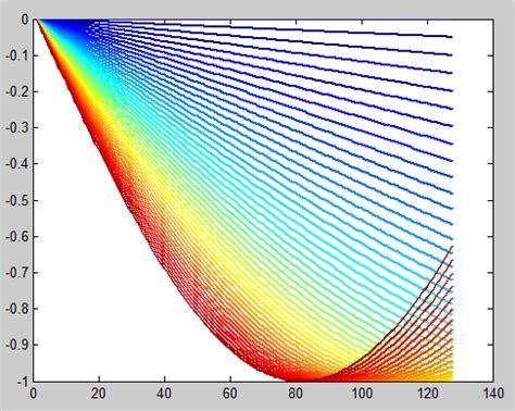 line color matlab tikz pgf spectrum colormap for tex