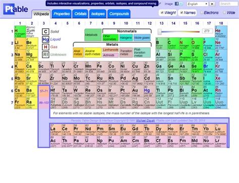 Silver Abbreviation Periodic Table by Dynamic Periodic Table Via Www Ptable Chemistry