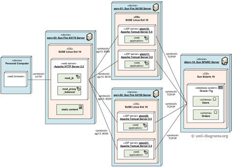 diagram application load balanced and clustered deployment of j2ee web
