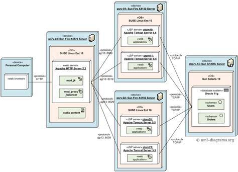 uml diagram application load balanced and clustered deployment of j2ee web
