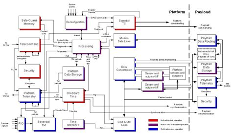 software interface diagram savoir