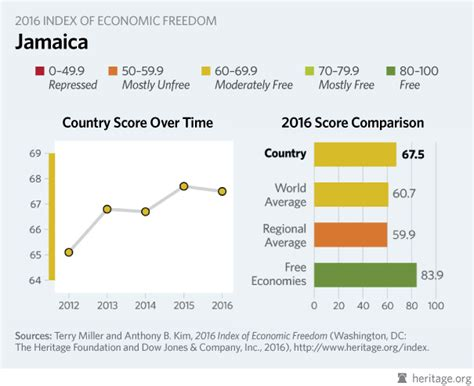 Formal Credit Reporting In Jamaica Jamaica Economy Population Inflation Business Trade Fdi Corruption