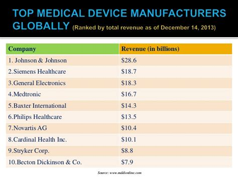 perlong medical worlds leading manufacturer of medical medical device industry 2014 a healthcare sector analysis