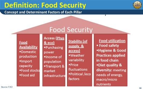 cuisine casher definition sustainable agriculture and food security in