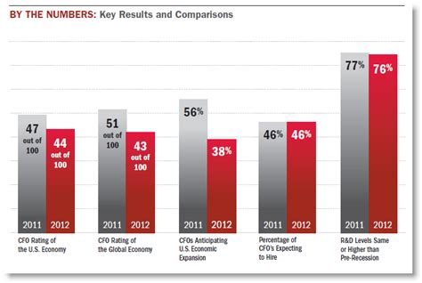 Bank Of America Consumer Banking Mba Program Salary by Quot 2012 Cfo Outlook Quot A Survey By Merrill Lynch And Bank Of