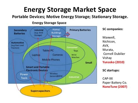 supercapacitors capacity supercapacitors storage capacity 28 images cylindrical capacitors no a supercapacitor is