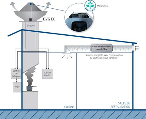 tourelle extraction cuisine ventilation et d 233 senfumage de cuisine