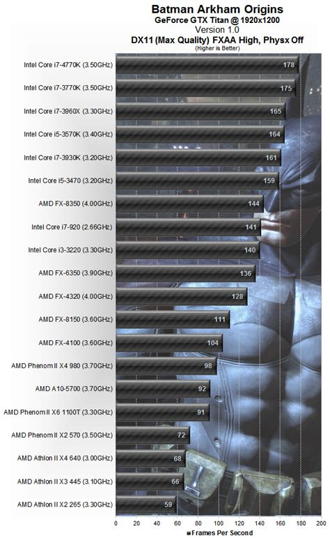 bench cpu batman arkham origins benchmarked gpu cpu performance
