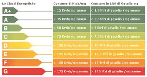 valore di un appartamento indice di prestazione energetica epgl o ipe