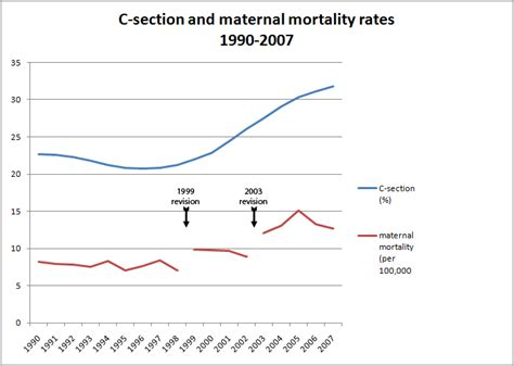 uk caesarean section rates homebirth death statistics us maternal mortality falls again