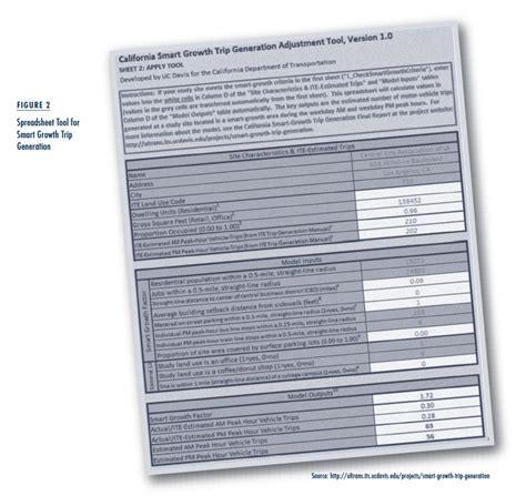 Trip Generation Spreadsheet by Trip Generation For Smart Growth Projects Access Magazine