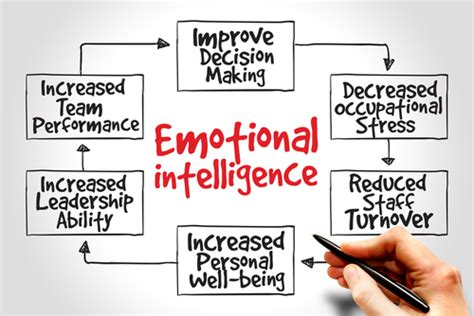 Mba Project Report On Emotional Intelligence by How Emotional Intelligence Can Help You Become A Better