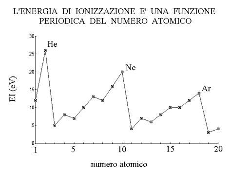 energia di ionizzazione nella tavola periodica figura 13 l energia di ionizzazione e un esempio di