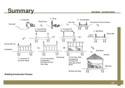 Starter House Plans by Building Construction
