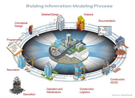design management bim building in cloud bim software guide