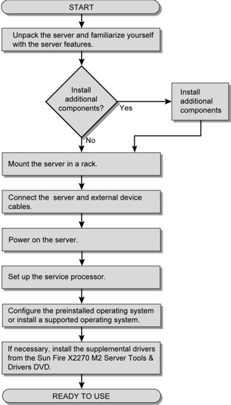 process flowchart fire fighting and fire protection installation flow chart sun fire x2270 m2 server product
