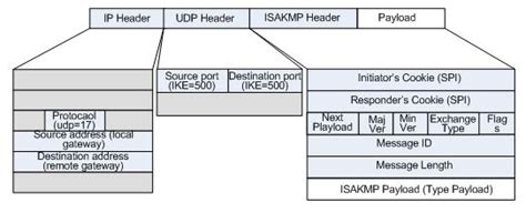 network packet layout packet structure in vpn thenetworkseal wordpress com