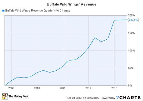 Mcd Buffalo Wings buffalo wings bwld mcdonald s corporation mcd