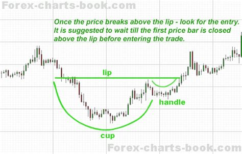 cup and handle chart pattern video forex charts book series of free forex ebooks chart