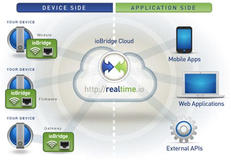 realty open powered by iobridge technology