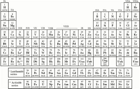 a beginner s guide to the periodic table the periodic table