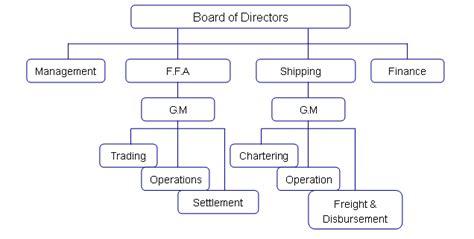 ebay organizational structure business development organizational chart related keywords
