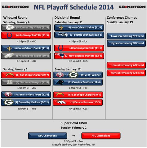 chargers playoffs 2013 afc playoff 2014 schedule colts at patriots chargers at