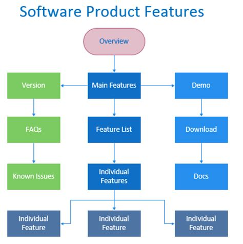 software product brochure template how to write software product brochures exles and