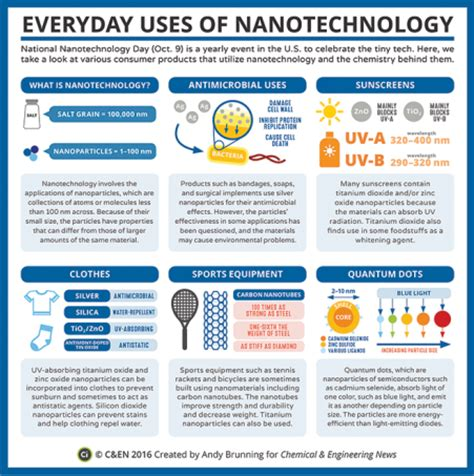 research papers on nanotechnology essay on nanotechnology recent research papers in