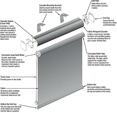 douglas motorized blinds cost douglas wiring diagram repair wiring scheme
