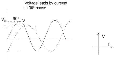 voltage leads current in an inductor series rlc circuit electrical4u