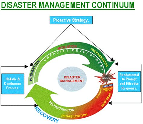 Mba In Disaster Management Syllabus by Nature Disaster Management