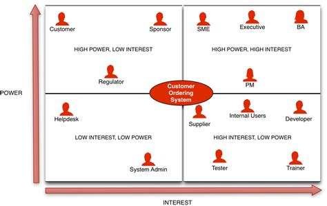 stakeholder matrix a practical guide business analyst