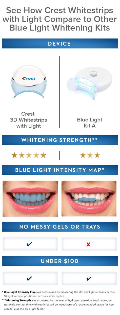 crest 3d whitestrips with light review crest 3d white whitestrips with light teeth whitening kit