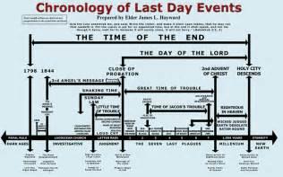 revelations prophecies timeline