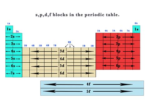 diagram of a periodic table orbital diagram periodic table elements choice image how